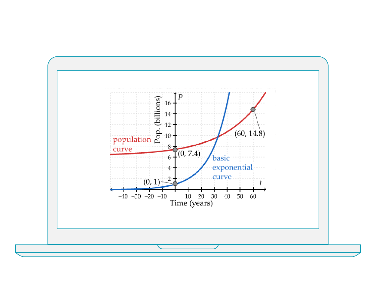 EXPONENTIAL AND TRIGONOMETRIC FUNCTIONS